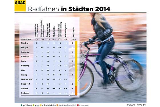 ADAC-Test Radfahren in deutschen Städten