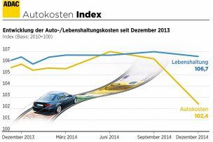Autofahren war 2014 billiger