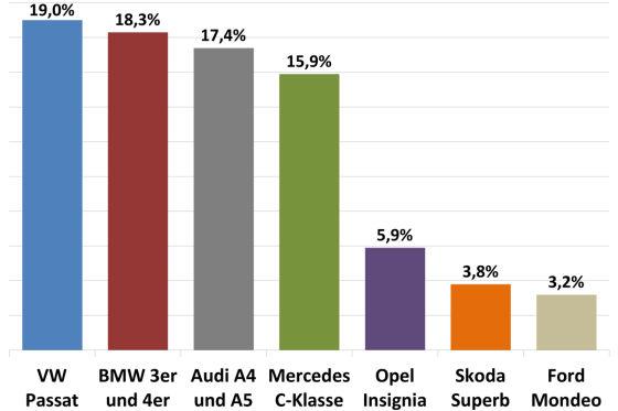 Die Mittelklasse in Deutschland: Markanteile 2014