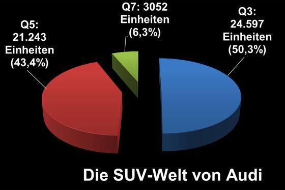 Audi Q-Stats