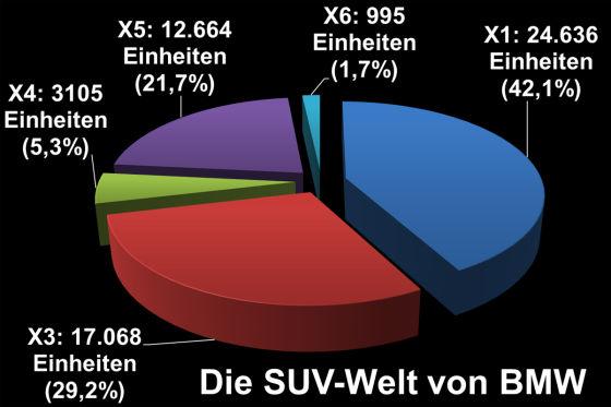 BMW X-Stats