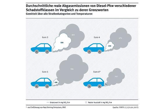 Umweltamt moniert Euro-6-Diesel