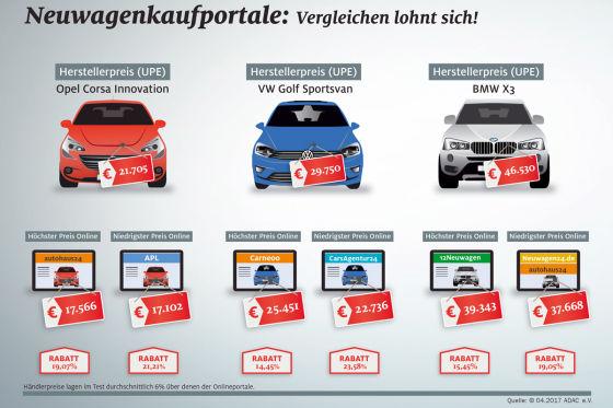 Zehn Neuwagen-Onlineportale im Test