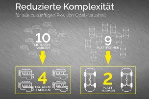 Opel-Vierzylinder-Motoren (2022): Vorstellung
