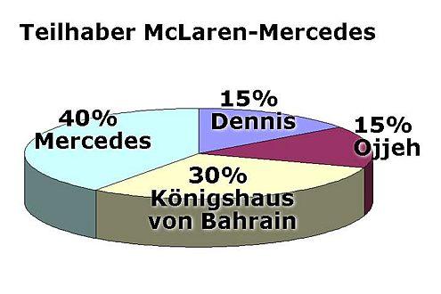 Seit Januar 2007: Größter McLaren-Teilhaber ist DaimlerChrysler (40%).