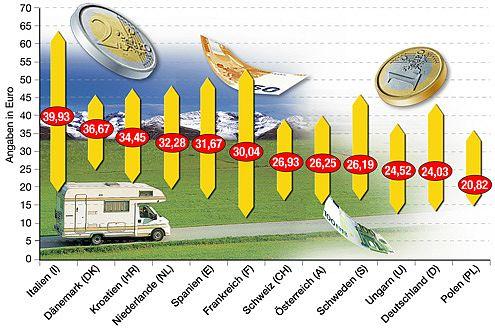 Preis-Paradies Polen: Hier kostet die Übernachtung im Schnitt 21 Euro.