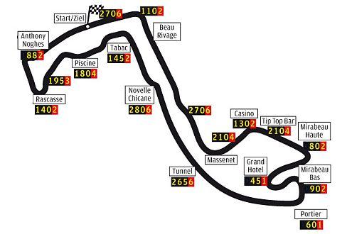 Die Strecke in Monte Carlo ist 3,34 km lang. Durchschnittsgeschwindigkeit 150 km/h, die langsamste der Formel 1.