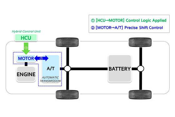 Zwischengas für Plug-in-Hybride