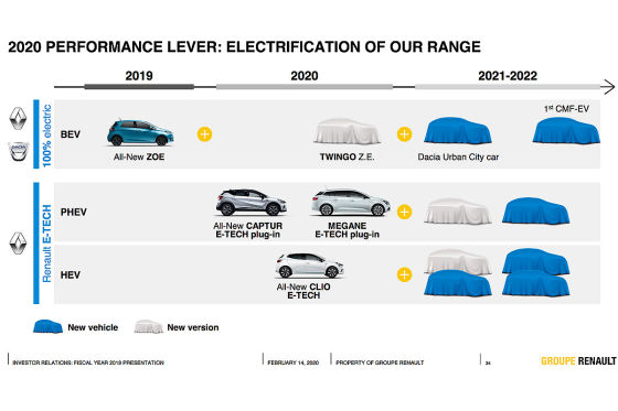 Dacia bringt ein Elektroauto