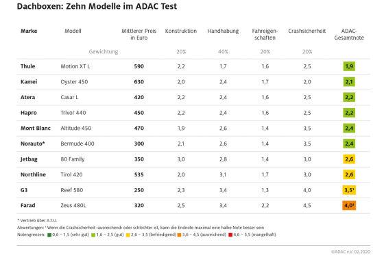 Zehn Dachboxen im ADAC-Test