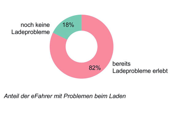 E-Autos: Laden und andere Probleme