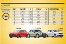 Die besten Marken aller Klassen: Kleinwagenklasse