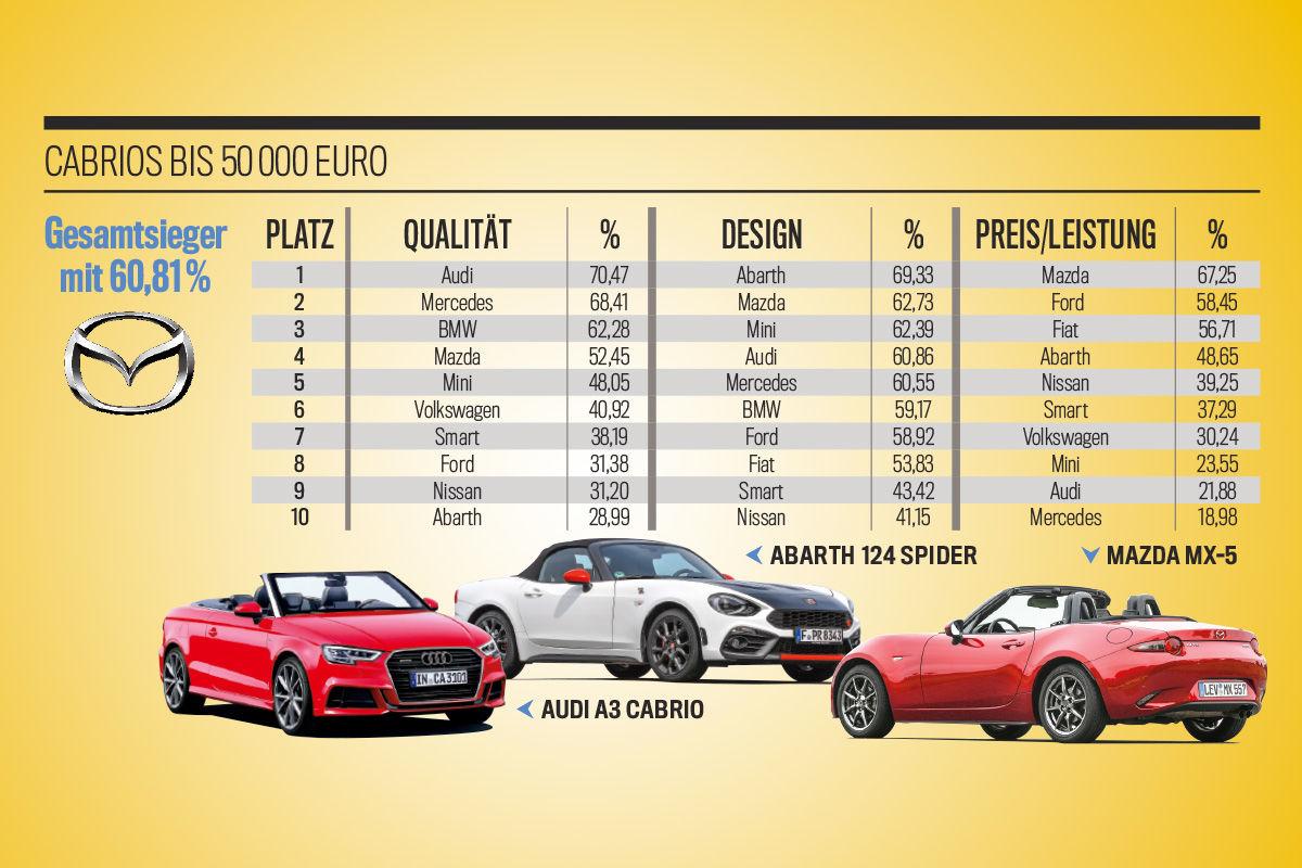 Die besten Marken aller Klassen: Cabrios bis 50.000 Euro