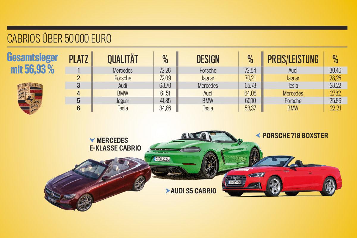 Die besten Marken aller Klassen: Cabrios über 50.000 Euro