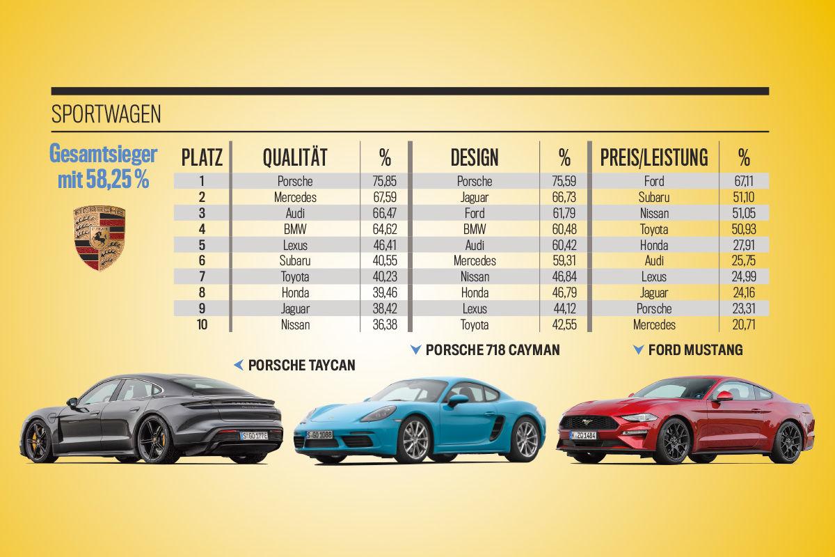 Die besten Marken aller Klassen: Sportwagen