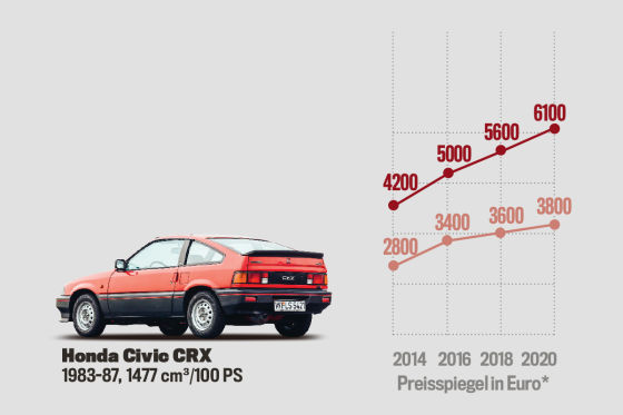 Der Golf 2 GTI ist noch günstig