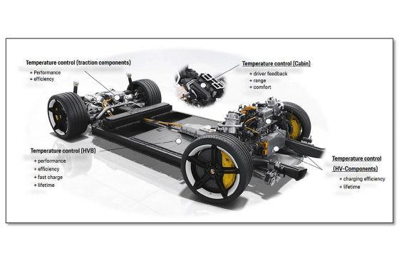 Das macht den Porsche Taycan zum Beschleunigungs-König