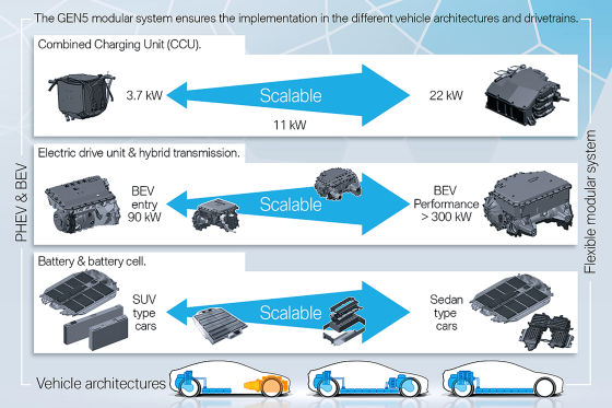 BMW E-Motor 5. Generation