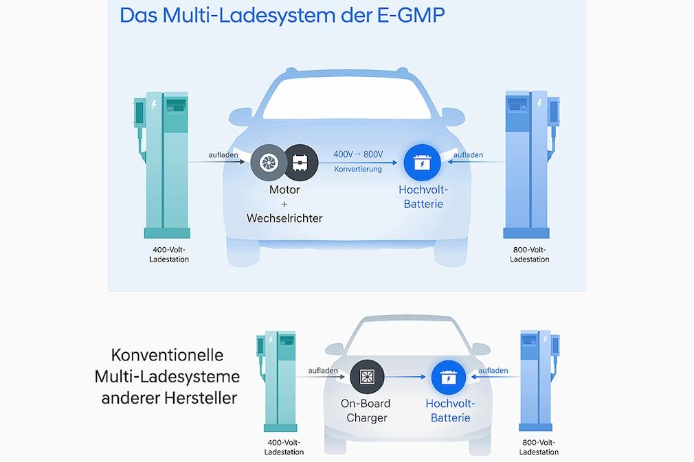 Hyundai IONIQ 5 - E-GMP Electric Global Modular Platform