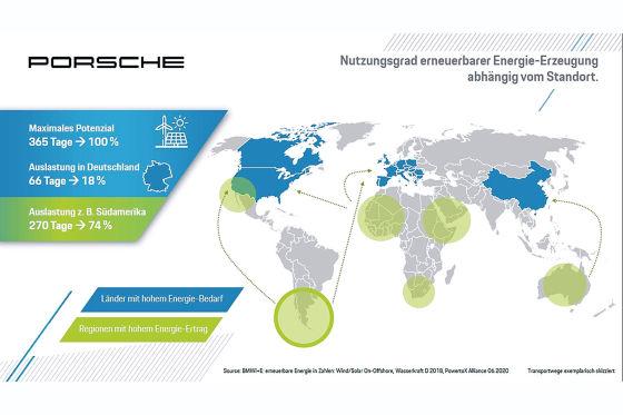 Porsche setzt auf E-Fuels - künstliche Kraftstoffe