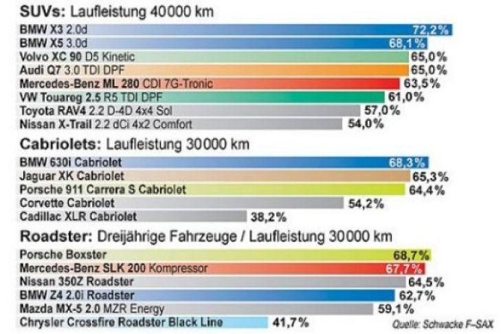 eurotaxschwacke wertverlust-prognose - bilder - autobild.de