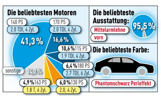 Phantomschwarz Perleffekt – so sollte der A4 am liebsten bekleidet sein. Mitbringen könnte er gerne den Zweiliter-TDI und eine Mittelarmlehne vorn.