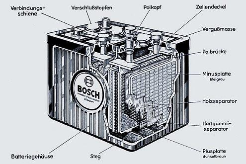 Diese Batterie ist mehr als 100 Jahre alt. Doch die grundsätzliche Konstruktion mit Platten und Polen hat sich nichts geändert.