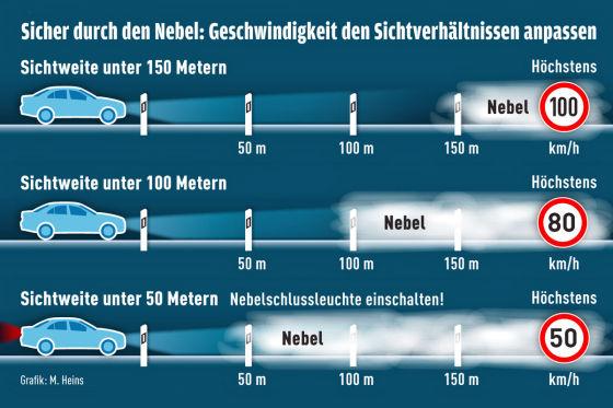 Klare Sache: Bei Sichtweiten unter 50 Metern ist die Nebelschlußleuchte einzuschalten. Glechzeitig gilt maximal Tempo 50!