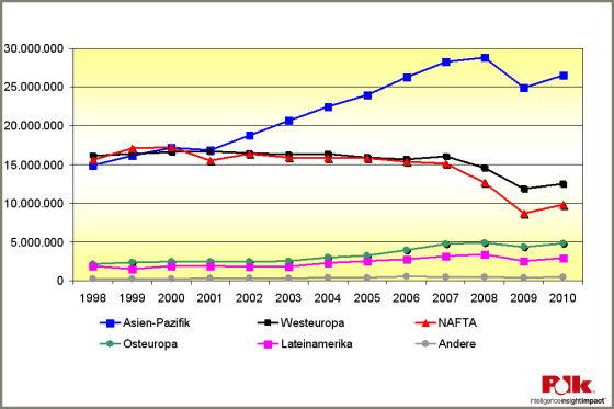 Polk Statistik 2009, Pkw-Produktion I