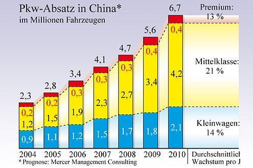 Bis 2010 steigt die Autonachfrage in China um durchschnittlich 17 Prozent.