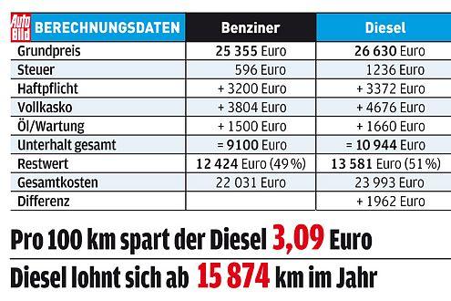 Der Vectra-Diesel ist günstig. Der Benziner aber noch mehr!