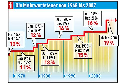 Seit 1968 ist die Mehrwertsteuer jeweils nur um einen Prozentpunkt gestiegen. Jetzt sind es gleich drei.