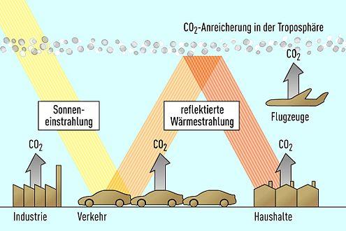 CO²-Anreicherung in der Troposphäre.
