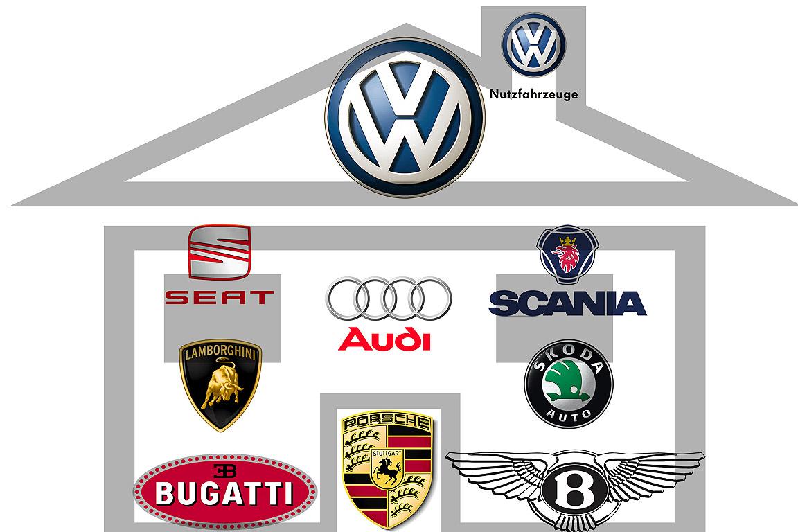 Marken Des Vw Konzerns