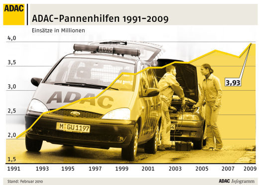 ADAC-Pannenstatistik