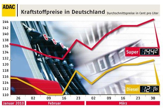 Kein schöner Anblick: die Benzinpreis-Entwicklung in den ersten drei Monaten 2010.