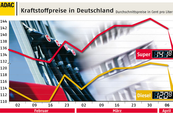 Die Kurve ist leicht gesunken: Seit Ostern fiel der Benzinpreis in Deutschland - vorläufig. (Quelle: ADAC)