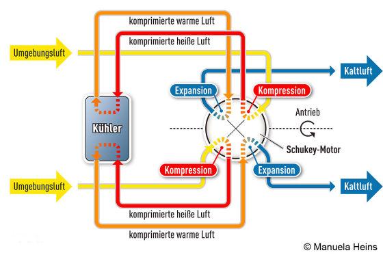 Schukey-Motor