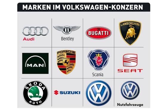 Marken im Volkswagen-Konzern