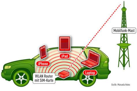 Wireless LAN im Auto